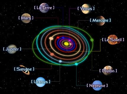 image des 9 planetes